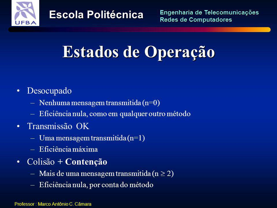 Estados de Operação Desocupado Transmissão OK Colisão + Contenção