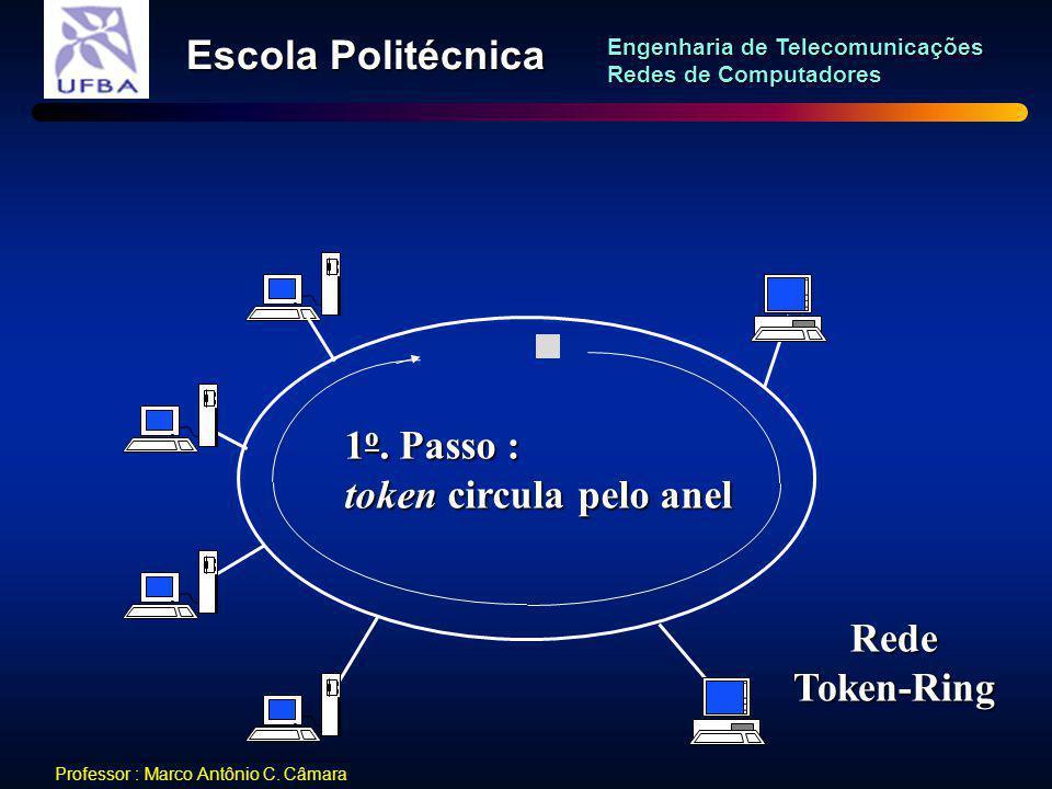 1o. Passo : token circula pelo anel Rede Token-Ring