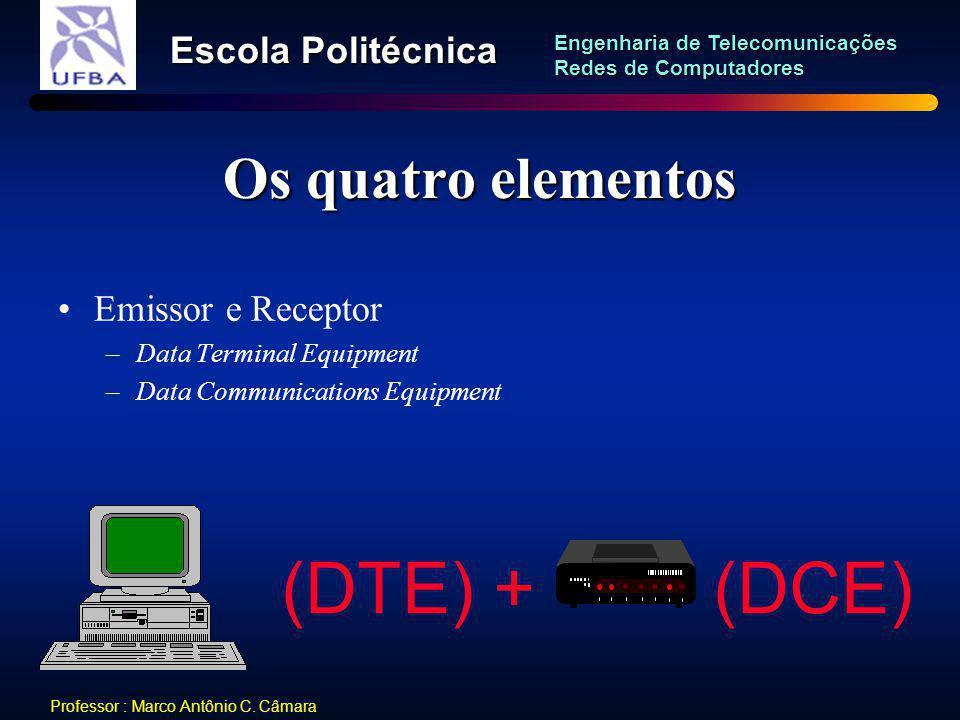 (DTE) + (DCE) Os quatro elementos Emissor e Receptor