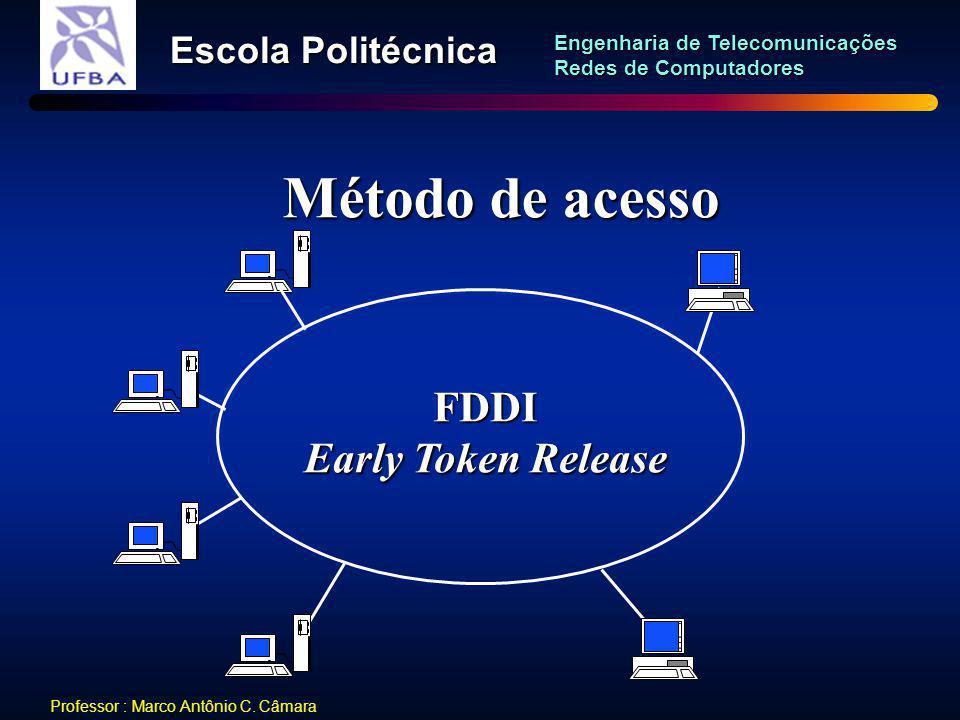Método de acesso FDDI Early Token Release