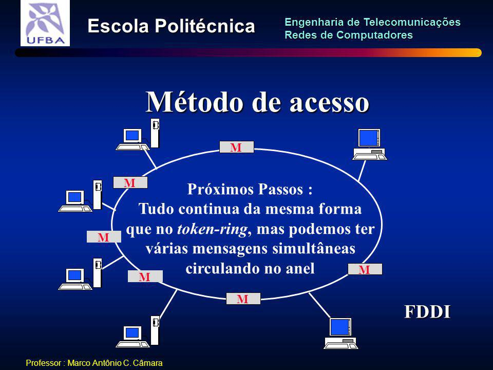 Método de acesso FDDI Próximos Passos : Tudo continua da mesma forma