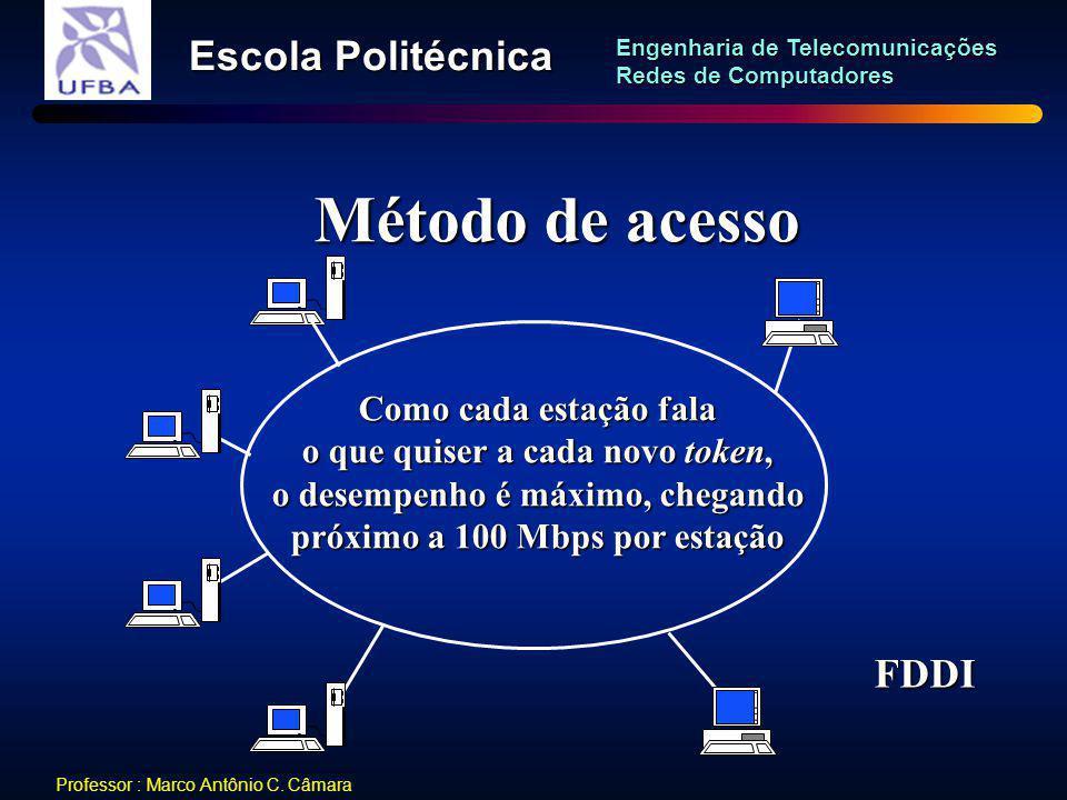 Método de acesso FDDI Como cada estação fala