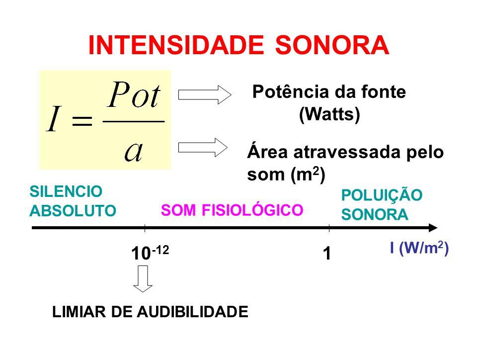 Potência da fonte (Watts)