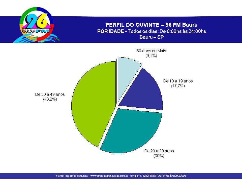 PERFIL DO OUVINTE – 96 FM Bauru POR IDADE - Todos os dias: De 0:00hs às 24:00hs Bauru – SP