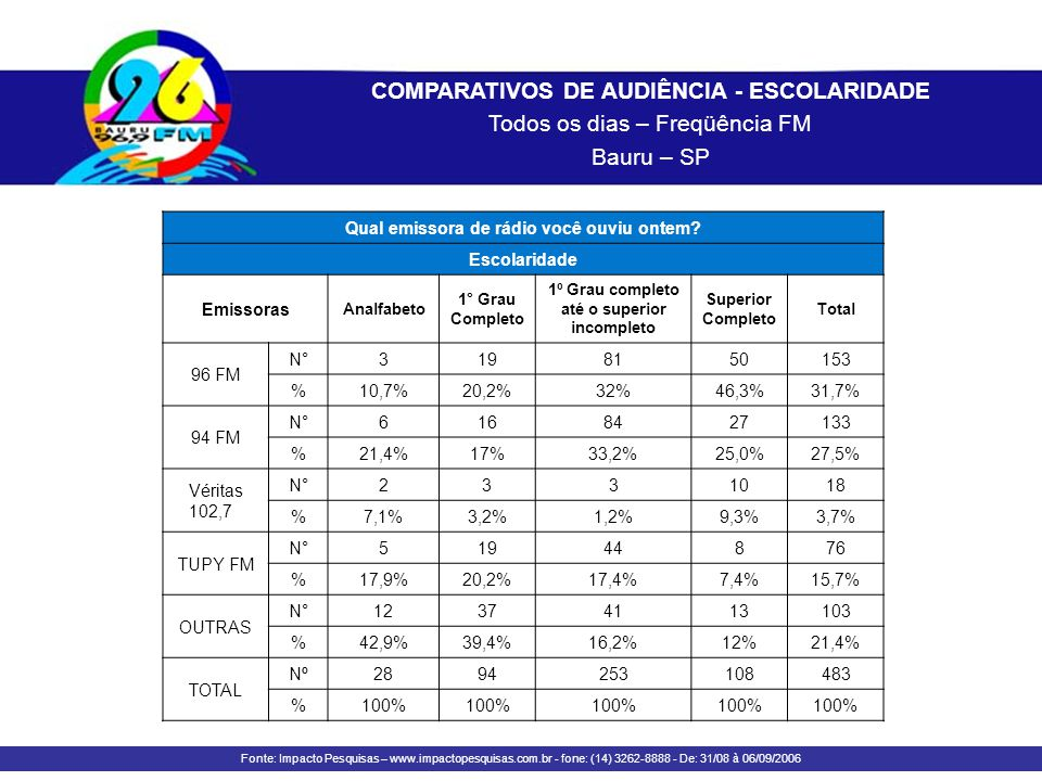 COMPARATIVOS DE AUDIÊNCIA - ESCOLARIDADE