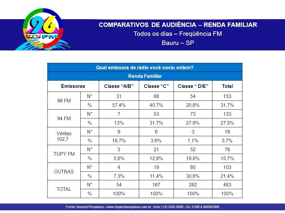 COMPARATIVOS DE AUDIÊNCIA – RENDA FAMILIAR