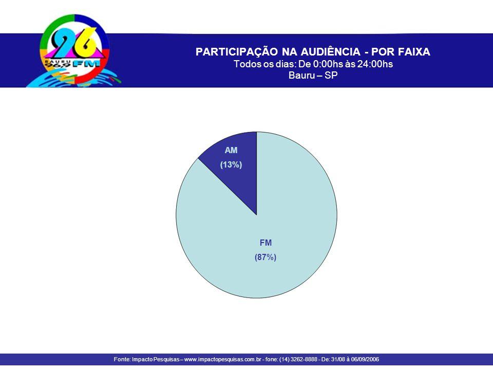 PARTICIPAÇÃO NA AUDIÊNCIA - POR FAIXA Todos os dias: De 0:00hs às 24:00hs Bauru – SP
