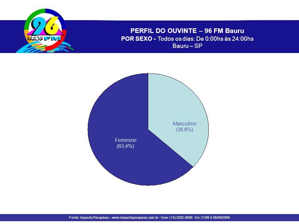 PERFIL DO OUVINTE – 96 FM Bauru POR SEXO - Todos os dias: De 0:00hs às 24:00hs Bauru – SP