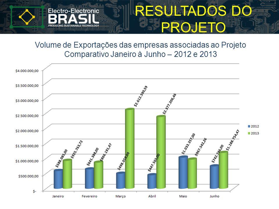 RESULTADOS DO PROJETO Volume de Exportações das empresas associadas ao Projeto.