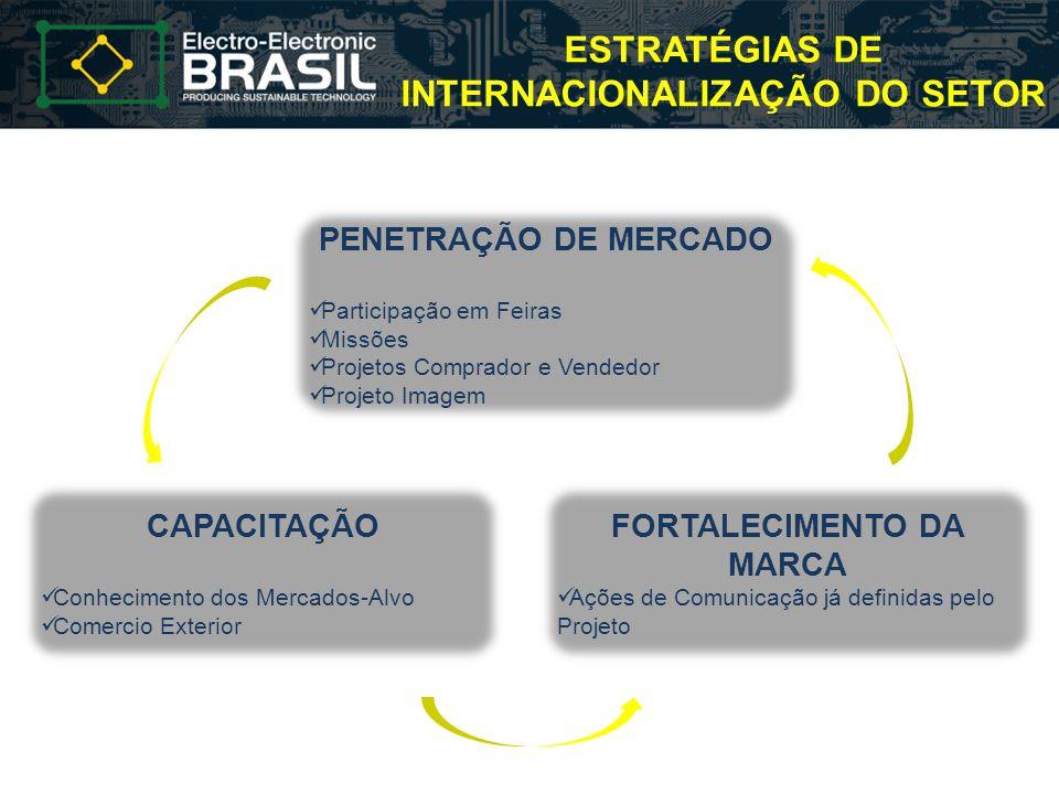 ESTRATÉGIAS DE INTERNACIONALIZAÇÃO DO SETOR