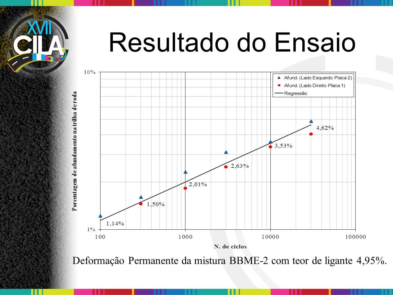 Deformação Permanente da mistura BBME-2 com teor de ligante 4,95%.