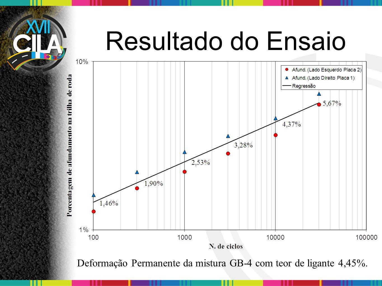 Deformação Permanente da mistura GB-4 com teor de ligante 4,45%.