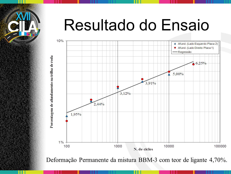 Deformação Permanente da mistura BBM-3 com teor de ligante 4,70%.