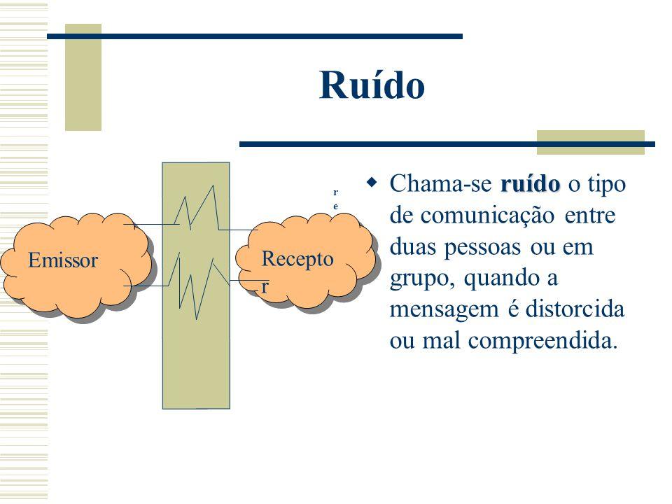 Ruído Chama-se ruído o tipo de comunicação entre duas pessoas ou em grupo, quando a mensagem é distorcida ou mal compreendida.