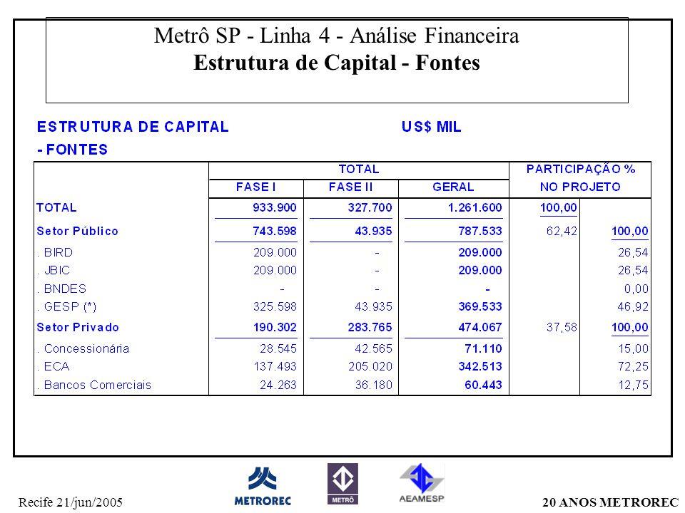 Metrô SP - Linha 4 - Análise Financeira Estrutura de Capital - Fontes