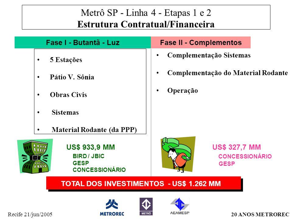 Metrô SP - Linha 4 - Etapas 1 e 2 Estrutura Contratual/Financeira