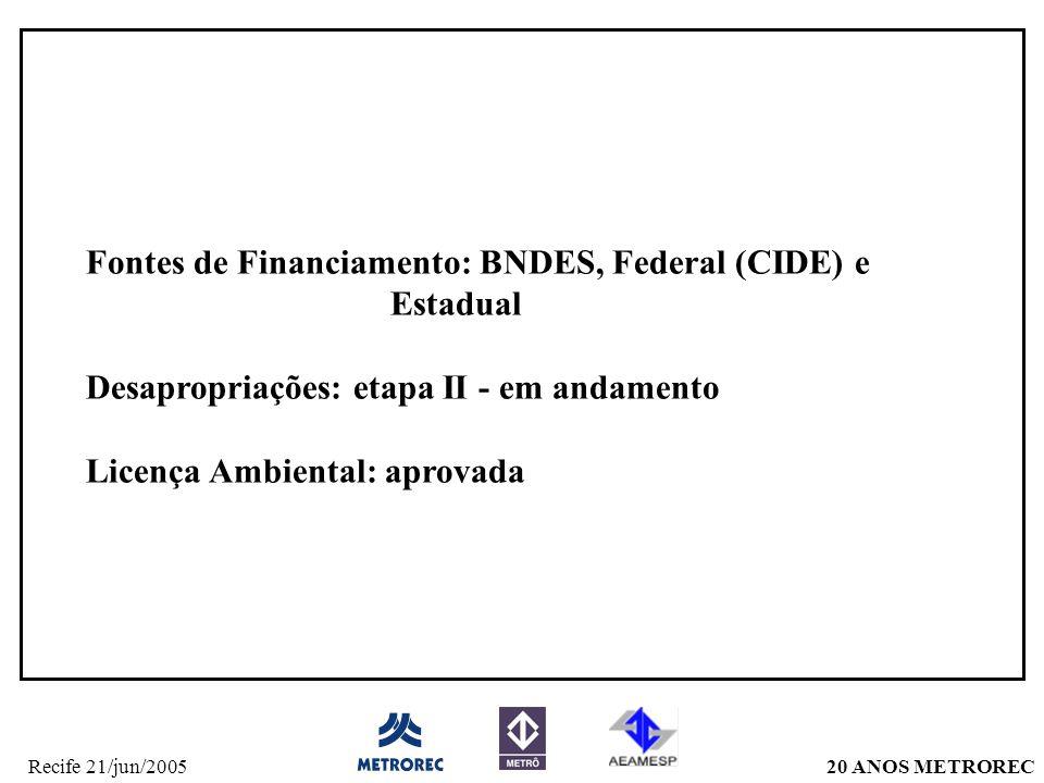 Fontes de Financiamento: BNDES, Federal (CIDE) e Estadual