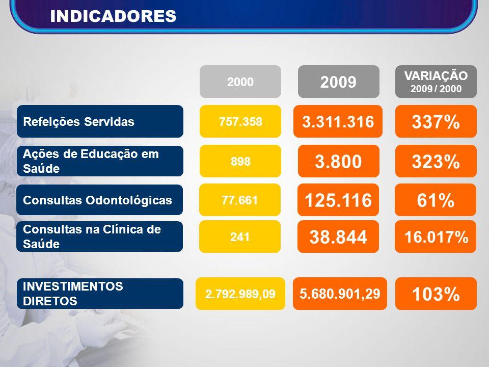 INDICADORES 2000. 2009. VARIAÇÃO. 2009 / 2000. Refeições Servidas. 757.358. 3.311.316. 337% Ações de Educação em Saúde.
