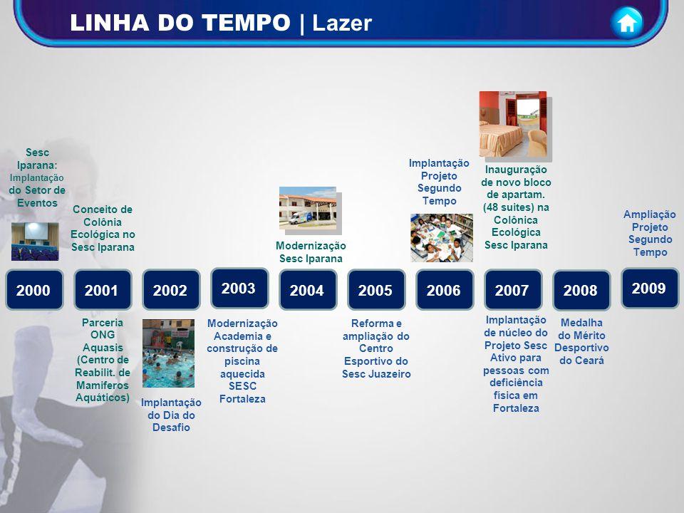 LINHA DO TEMPO | Lazer Sesc Iparana: Implantação do Setor de Eventos. Implantação Projeto Segundo Tempo.
