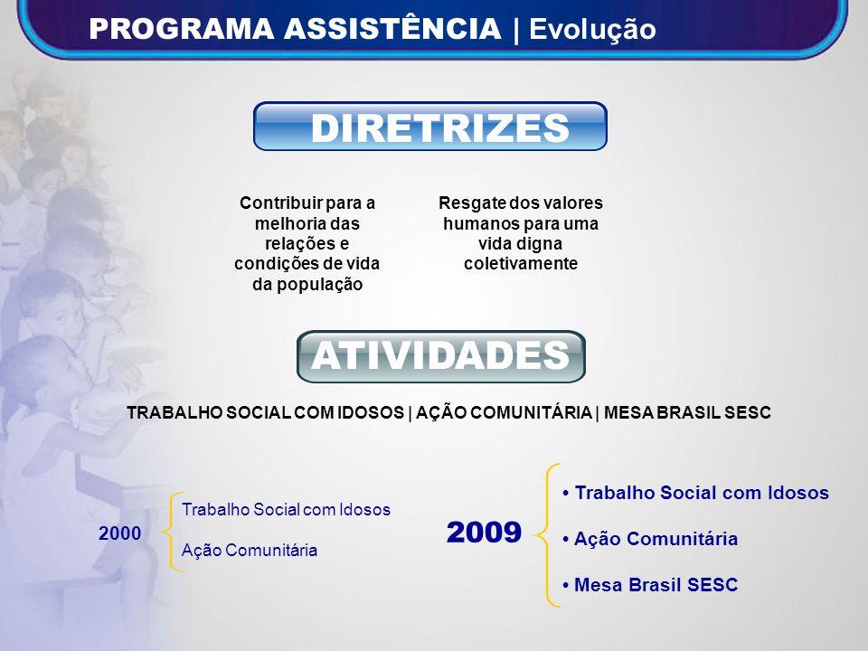 DIRETRIZES ATIVIDADES PROGRAMA ASSISTÊNCIA | Evolução 2009
