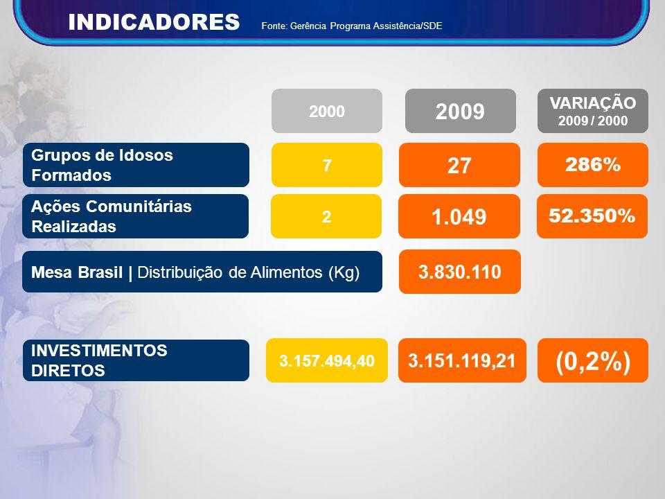 INDICADORES Fonte: Gerência Programa Assistência/SDE. 2000. 2009. VARIAÇÃO. 2009 / 2000. Grupos de Idosos Formados.