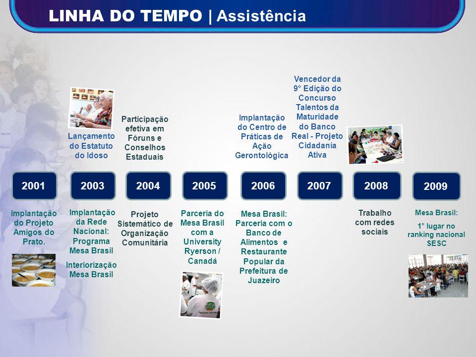 LINHA DO TEMPO | Assistência