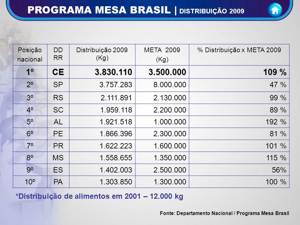PROGRAMA MESA BRASIL | DISTRIBUIÇÃO 2009