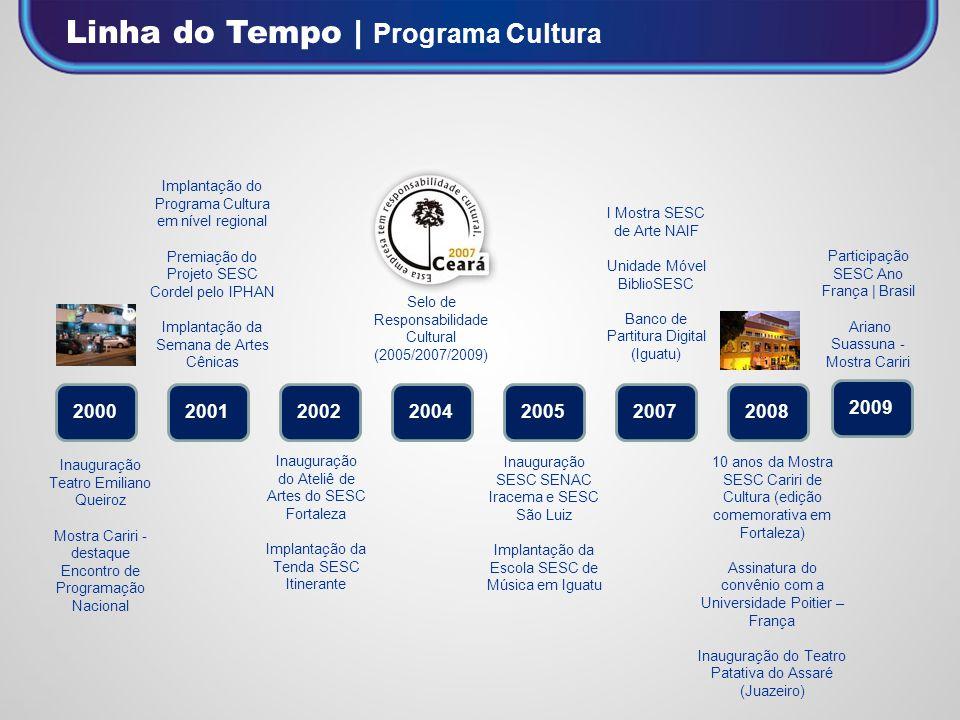 Linha do Tempo | Programa Cultura