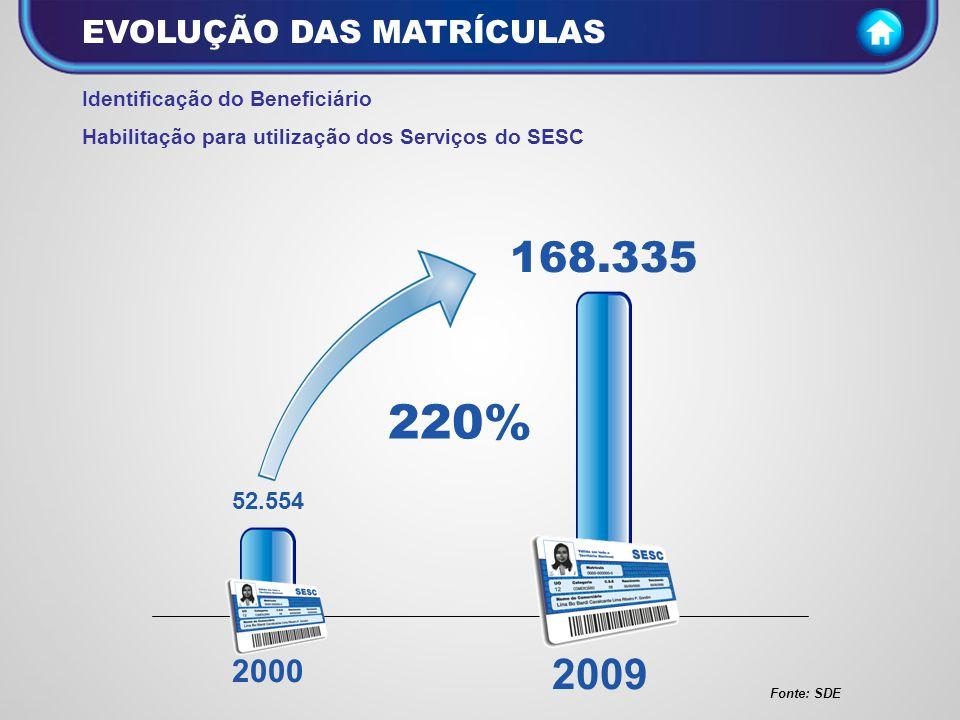 220% 168.335 2009 EVOLUÇÃO DAS MATRÍCULAS 2000 52.554