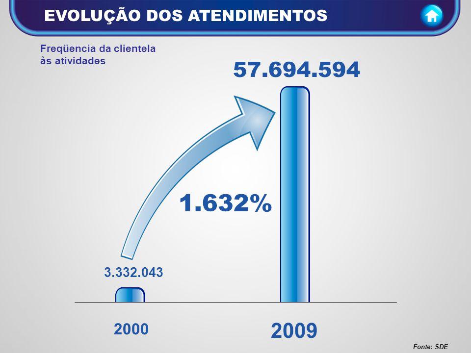 1.632% 57.694.594 2009 EVOLUÇÃO DOS ATENDIMENTOS 2000 3.332.043