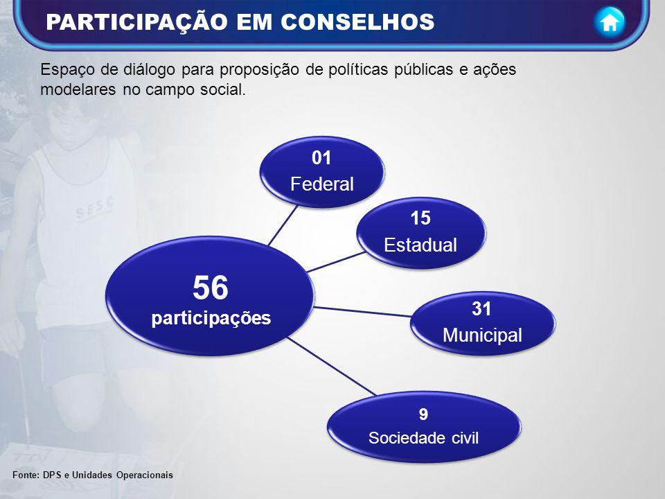 56 participações PARTICIPAÇÃO EM CONSELHOS 01 Federal 15 Estadual 31