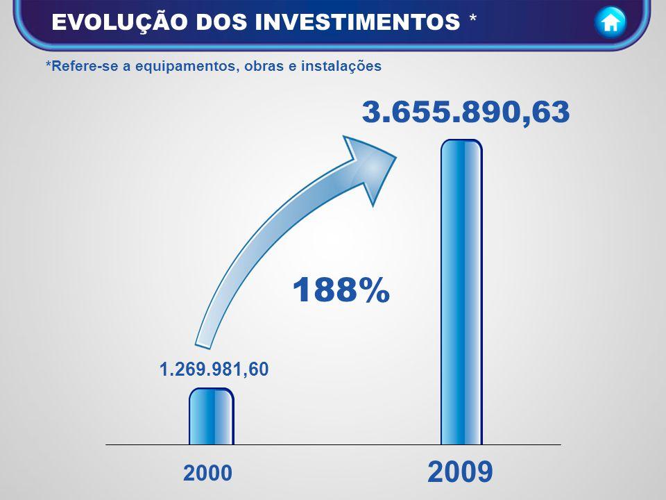 188% 3.655.890,63 2009 EVOLUÇÃO DOS INVESTIMENTOS * 2000 1.269.981,60