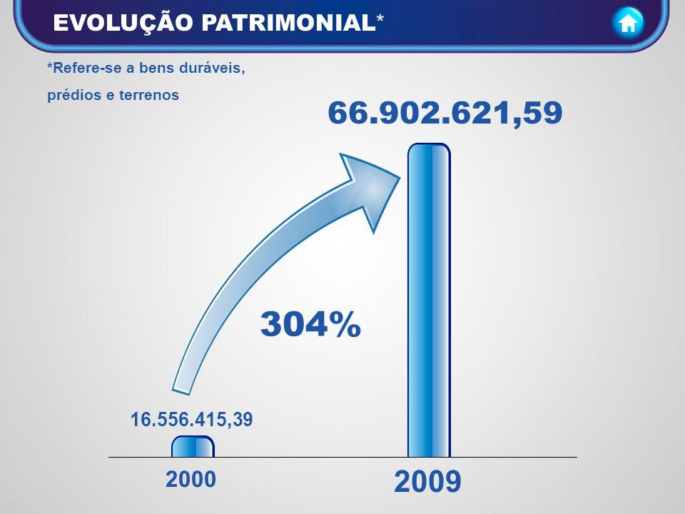 304% 66.902.621,59 2009 EVOLUÇÃO PATRIMONIAL* 2000 16.556.415,39