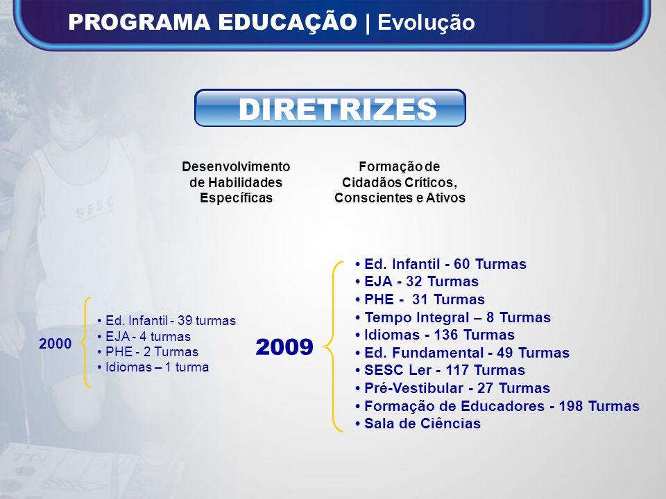 DIRETRIZES PROGRAMA EDUCAÇÃO | Evolução 2009