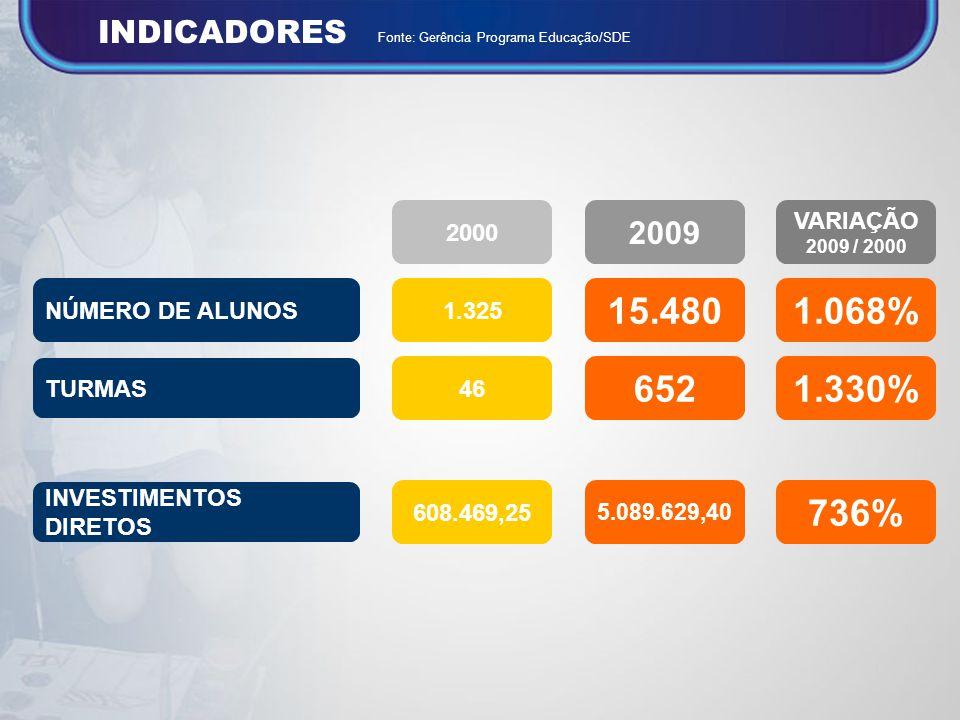 15.480 1.068% 652 1.330% 736% INDICADORES 2009 2000 VARIAÇÃO