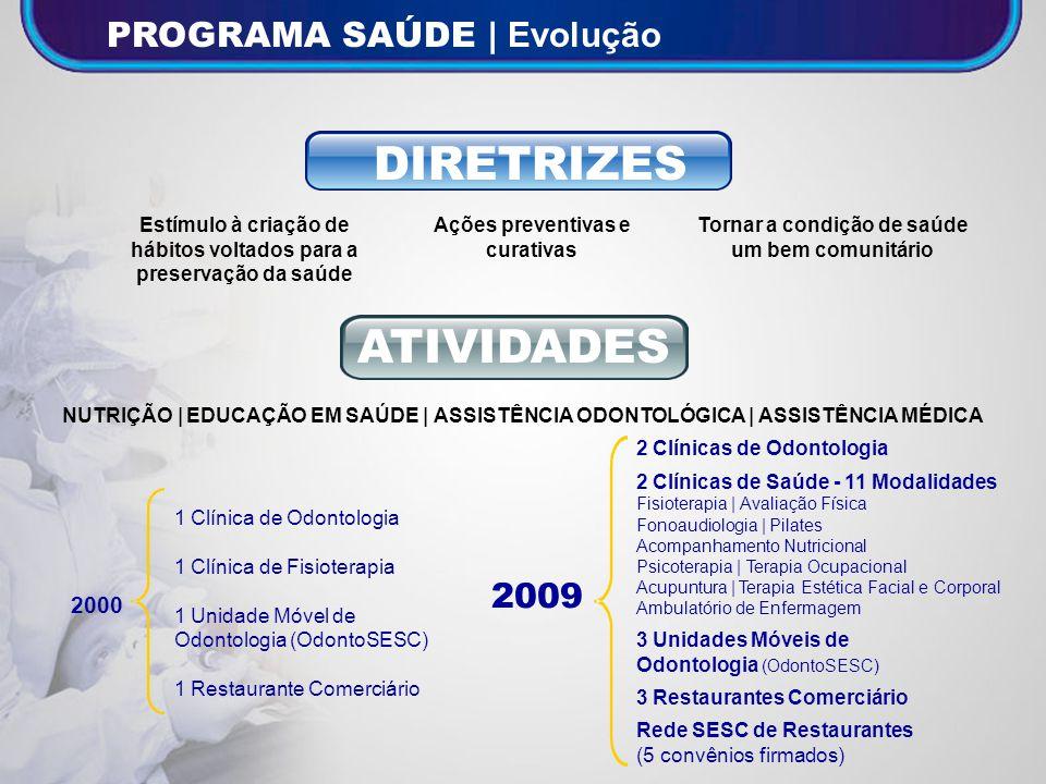 DIRETRIZES ATIVIDADES PROGRAMA SAÚDE | Evolução 2009 2000