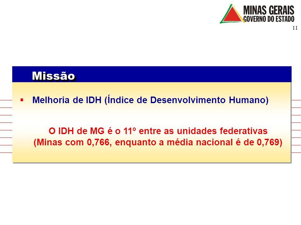 Missão Melhoria de IDH (Índice de Desenvolvimento Humano)