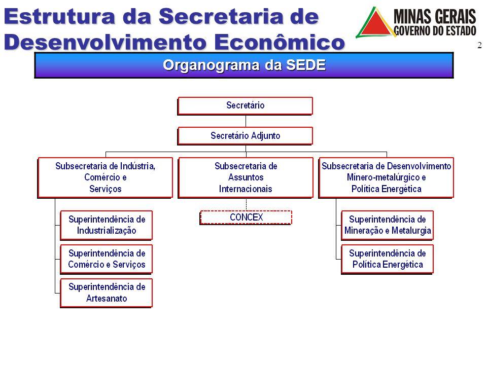 Estrutura da Secretaria de Desenvolvimento Econômico