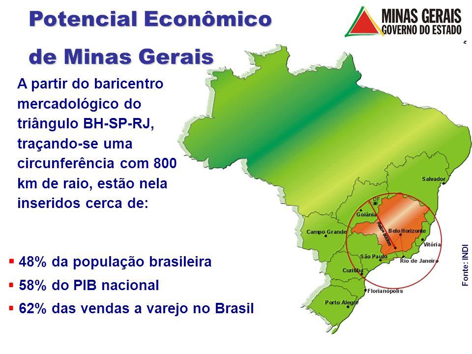 Potencial Econômico de Minas Gerais 48% da população brasileira