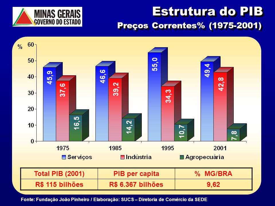 Estrutura do PIB Preços Correntes% (1975-2001) Total PIB (2001)