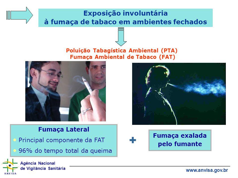 + Exposição involuntária à fumaça de tabaco em ambientes fechados