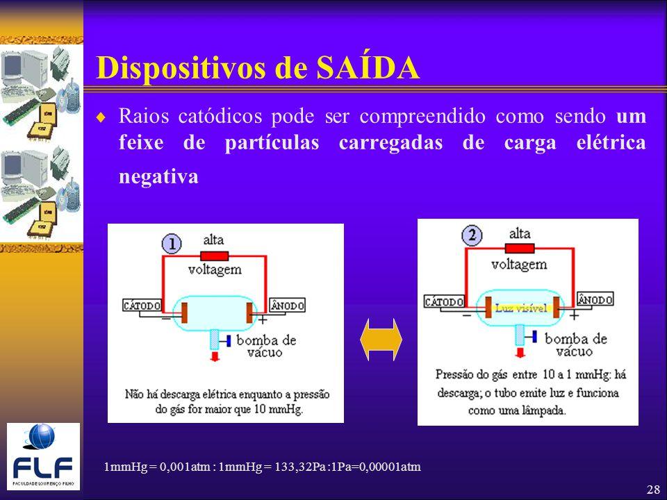 Dispositivos de SAÍDA Raios catódicos pode ser compreendido como sendo um feixe de partículas carregadas de carga elétrica negativa.