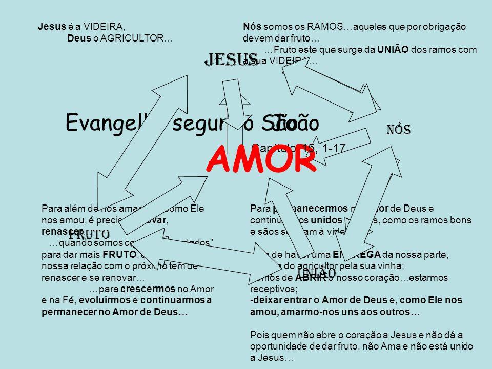 AMOR Evangelho segundo São João JESUS Nós Fruto União 2 1 Capítulo