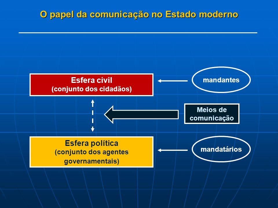 O papel da comunicação no Estado moderno
