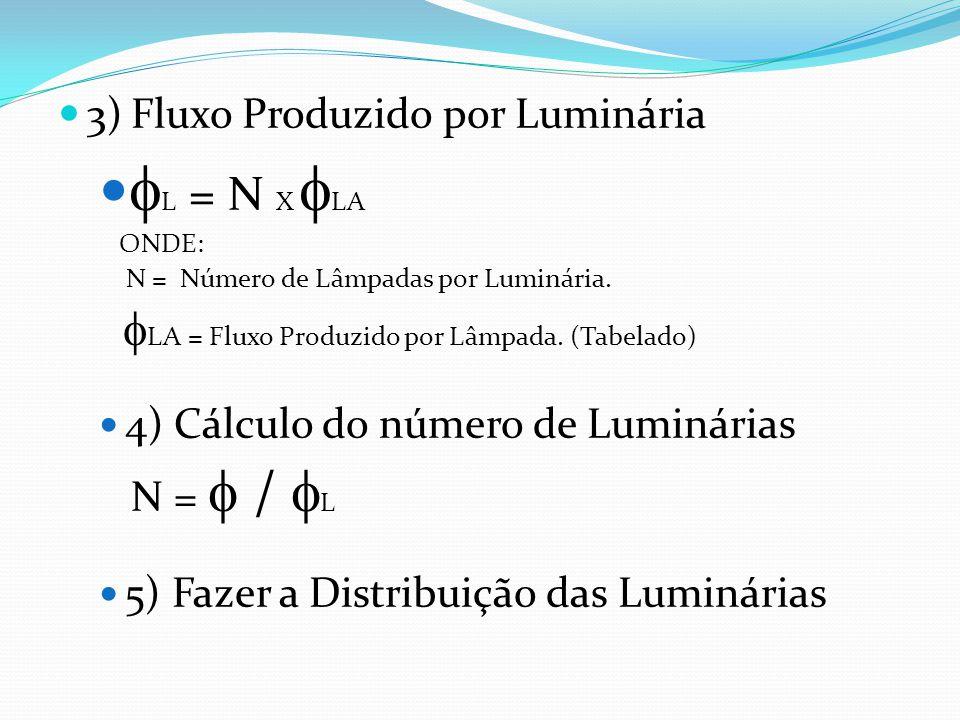 L = N X LA LA = Fluxo Produzido por Lâmpada. (Tabelado)