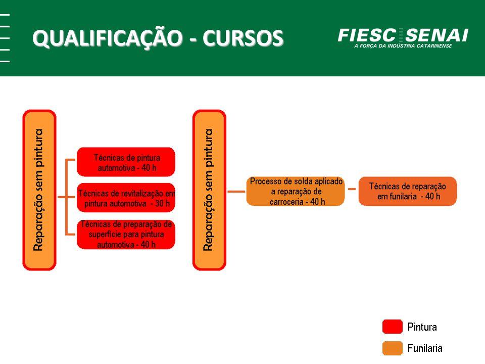 QUALIFICAÇÃO - CURSOS