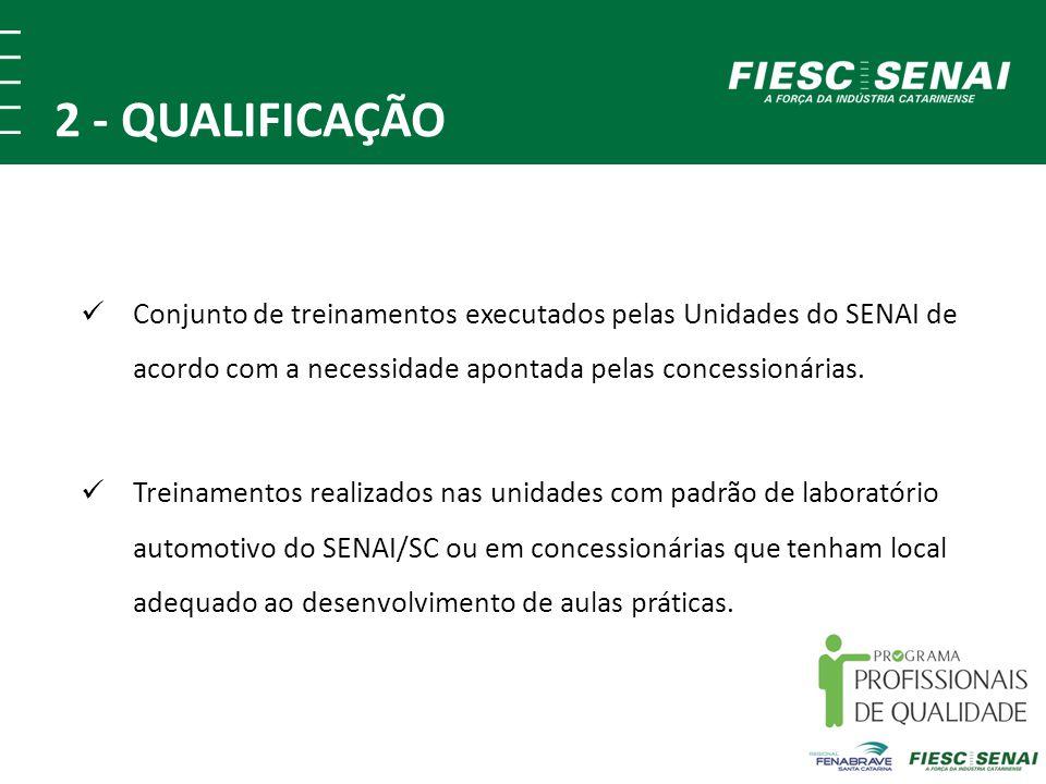 2 - QUALIFICAÇÃO Conjunto de treinamentos executados pelas Unidades do SENAI de acordo com a necessidade apontada pelas concessionárias.