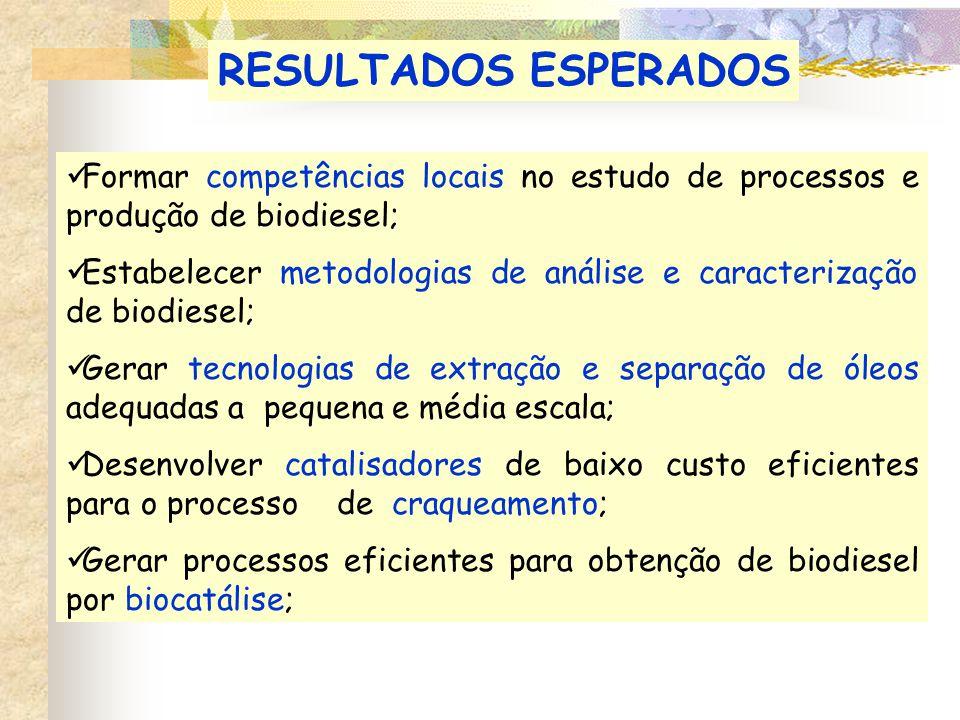 RESULTADOS ESPERADOS Formar competências locais no estudo de processos e produção de biodiesel;