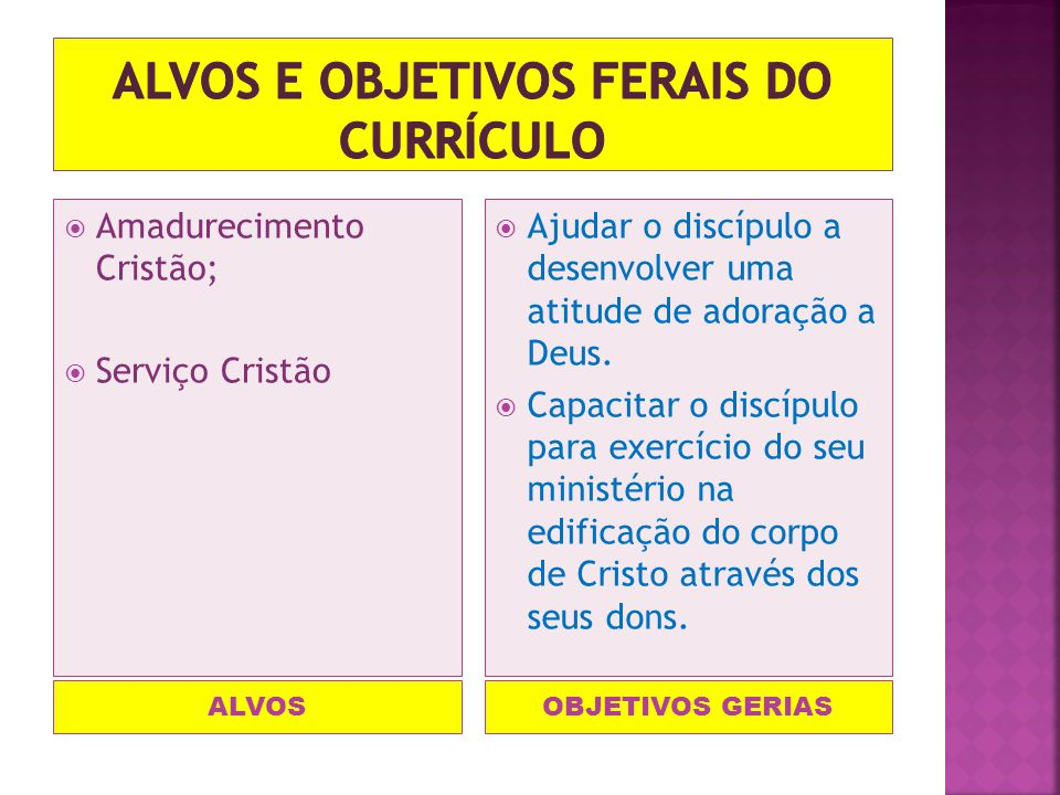 Alvos e objetivos ferais do currículo
