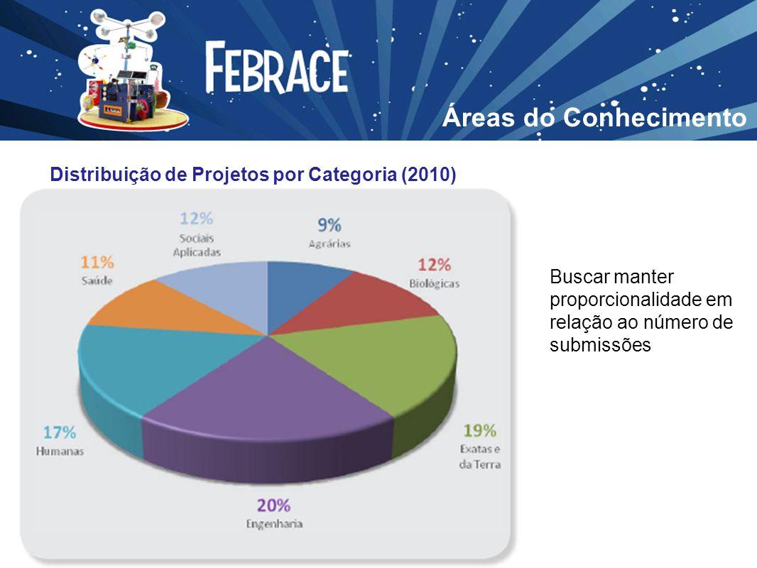 Áreas do Conhecimento Distribuição de Projetos por Categoria (2010)